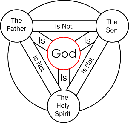 The Trinity Not Quite Explained on christian history