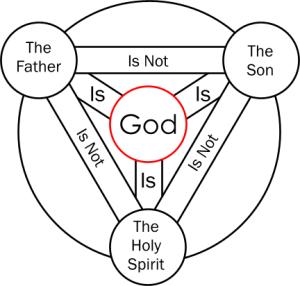 Trinity Graphic